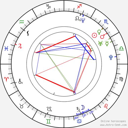 Andrzej Nejman birth chart, Andrzej Nejman astro natal horoscope, astrology
