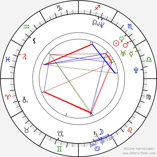 Ангела Госсов Angela Gossow день рождения гороскоп, Angela Gossow Натальная карта онлайн