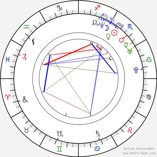 Benjamín Benítez день рождения гороскоп, Benjamín Benítez Натальная карта онлайн