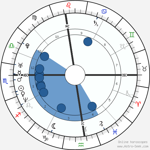 Chloë Sevigny horoscope, astrology, sign, zodiac, date of birth, instagram