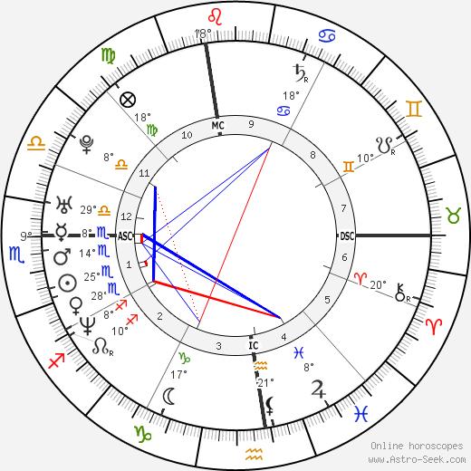 Chloë Sevigny birth chart, biography, wikipedia 2018, 2019