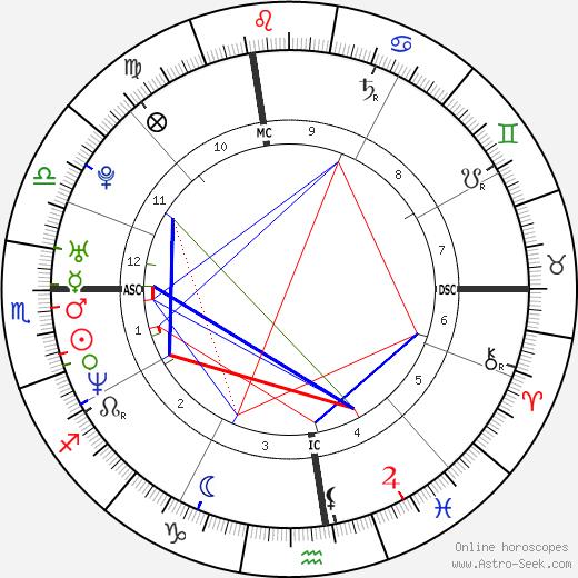 Chloë Sevigny astro natal birth chart, Chloë Sevigny horoscope, astrology