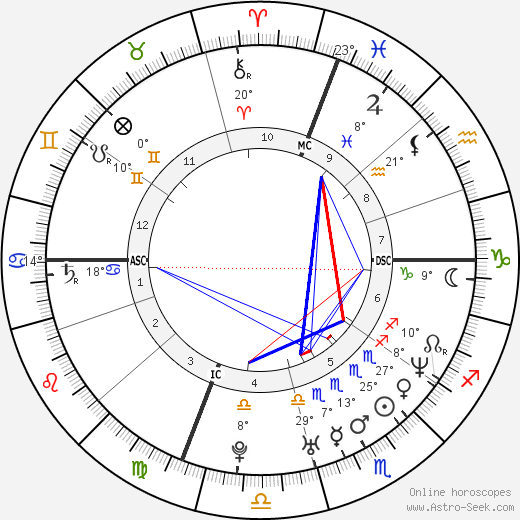 Claudia Pandolfi birth chart, biography, wikipedia 2019, 2020