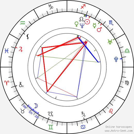 Daz Sampson birth chart, Daz Sampson astro natal horoscope, astrology