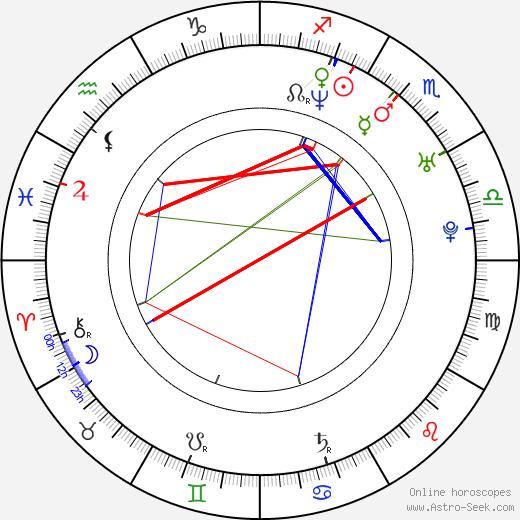 Deane Ogden tema natale, oroscopo, Deane Ogden oroscopi gratuiti, astrologia