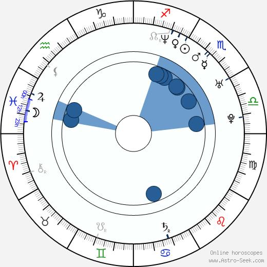 Emil Forselius wikipedia, horoscope, astrology, instagram