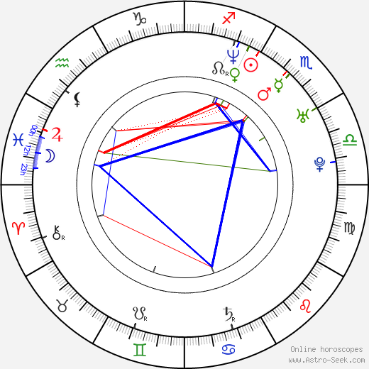 Emil Forselius astro natal birth chart, Emil Forselius horoscope, astrology