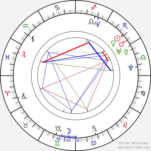 Émilie Alibert astro natal birth chart, Émilie Alibert horoscope, astrology