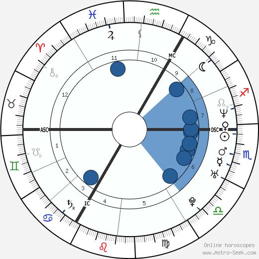 Florence Cassez wikipedia, horoscope, astrology, instagram