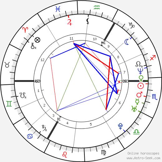 Florence Cassez день рождения гороскоп, Florence Cassez Натальная карта онлайн