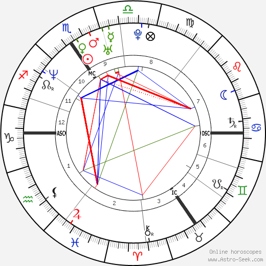 Frank Vandenbroucke tema natale, oroscopo, Frank Vandenbroucke oroscopi gratuiti, astrologia