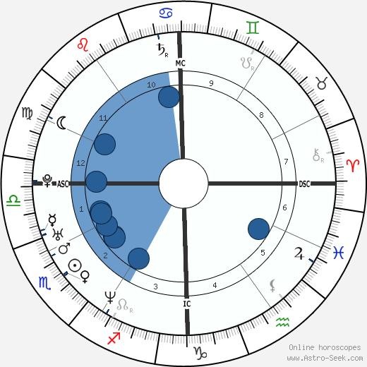 Giovanna Mezzogiorno wikipedia, horoscope, astrology, instagram