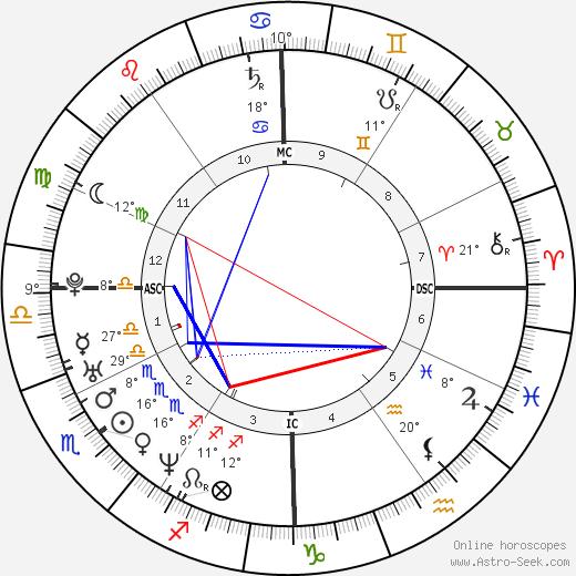 Giovanna Mezzogiorno birth chart, biography, wikipedia 2019, 2020