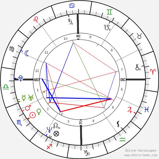 Giovanna Mezzogiorno tema natale, oroscopo, Giovanna Mezzogiorno oroscopi gratuiti, astrologia