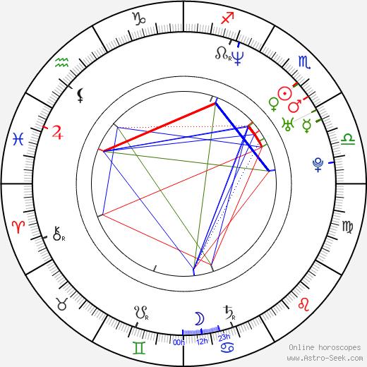 Дьёрдь Пальфи György Pálfi день рождения гороскоп, György Pálfi Натальная карта онлайн