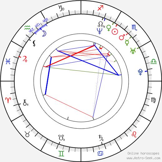 Han Jung Soo birth chart, Han Jung Soo astro natal horoscope, astrology