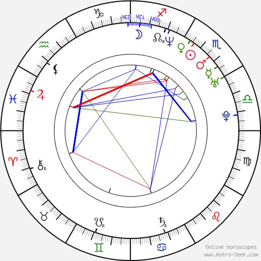 Igor Cotrim birth chart, Igor Cotrim astro natal horoscope, astrology