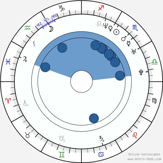 Iván Sánchez wikipedia, horoscope, astrology, instagram