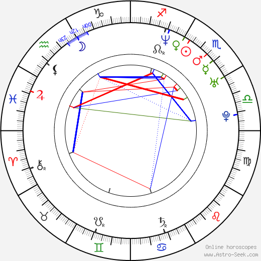 Iván Sánchez день рождения гороскоп, Iván Sánchez Натальная карта онлайн
