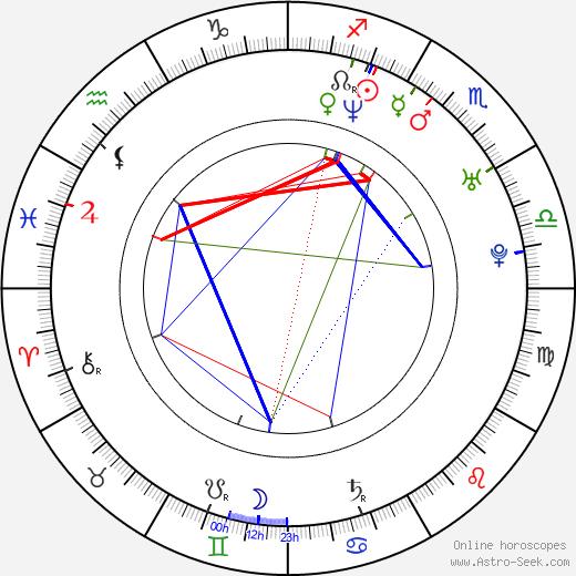 J. Omar Castro birth chart, J. Omar Castro astro natal horoscope, astrology