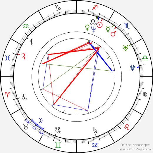 Jan Andres birth chart, Jan Andres astro natal horoscope, astrology