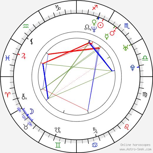 Jennifer O'Dell birth chart, Jennifer O'Dell astro natal horoscope, astrology