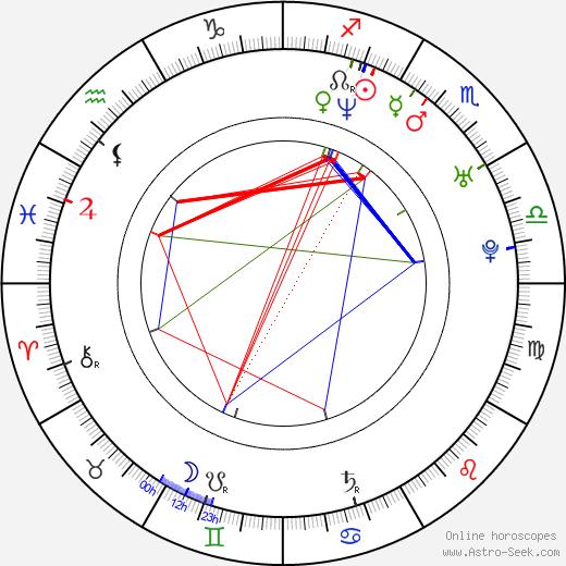 Jillian Kinsman astro natal birth chart, Jillian Kinsman horoscope, astrology