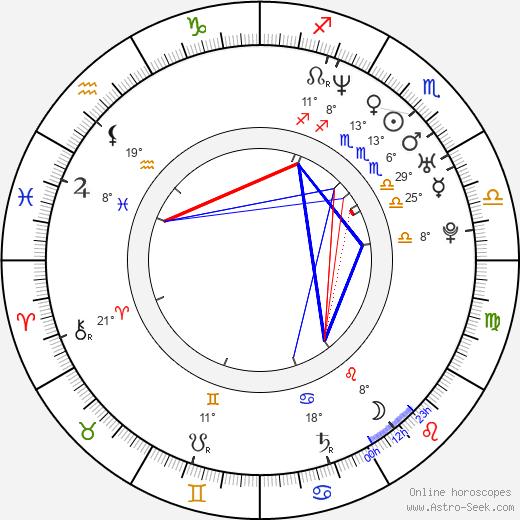 Josh Holland birth chart, biography, wikipedia 2020, 2021