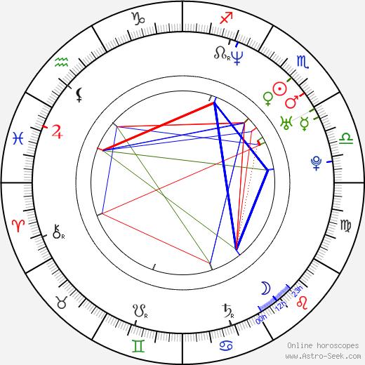Josh Holland birth chart, Josh Holland astro natal horoscope, astrology
