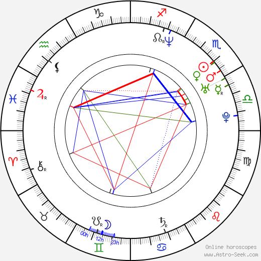 Karin Anna Cheung birth chart, Karin Anna Cheung astro natal horoscope, astrology