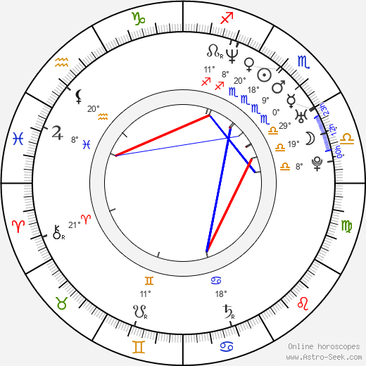 Kat Candler birth chart, biography, wikipedia 2019, 2020
