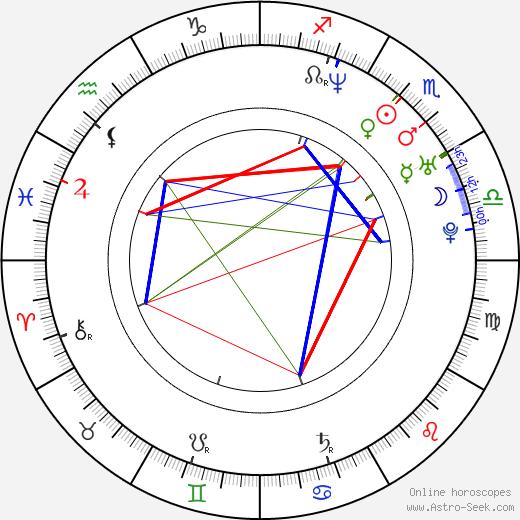 Kat Candler astro natal birth chart, Kat Candler horoscope, astrology