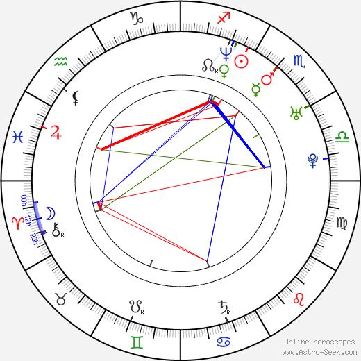 Kenneth Mitchell astro natal birth chart, Kenneth Mitchell horoscope, astrology