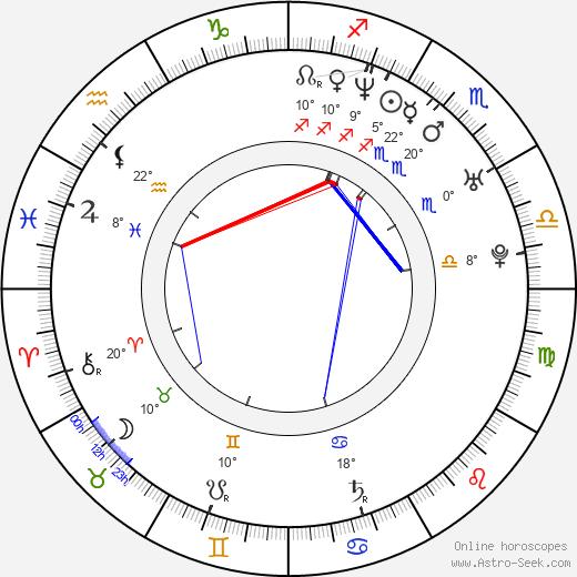 Kirk Acevedo birth chart, biography, wikipedia 2018, 2019