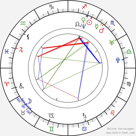 Kirk Acevedo astro natal birth chart, Kirk Acevedo horoscope, astrology