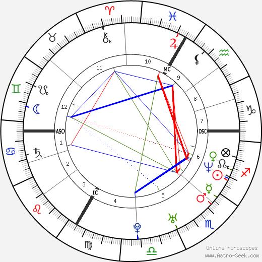 Kriemhild Siegel tema natale, oroscopo, Kriemhild Siegel oroscopi gratuiti, astrologia