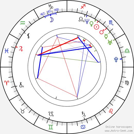 Lada Jelínková birth chart, Lada Jelínková astro natal horoscope, astrology