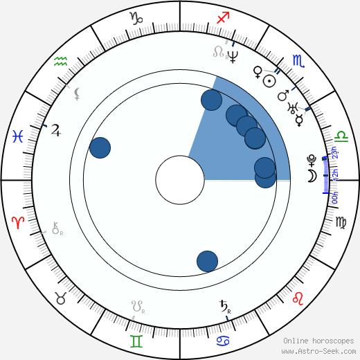 Lenka Voldřichová wikipedia, horoscope, astrology, instagram