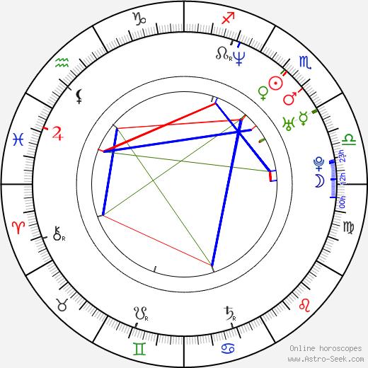 Lenka Voldřichová birth chart, Lenka Voldřichová astro natal horoscope, astrology