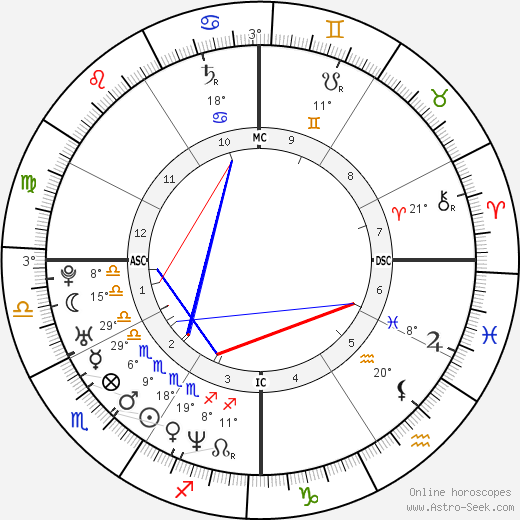 Leonardo DiCaprio birth chart, biography, wikipedia 2018, 2019