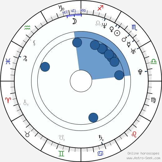 Leslie Bibb wikipedia, horoscope, astrology, instagram