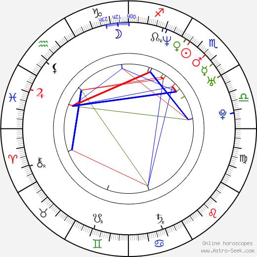Leslie Bibb astro natal birth chart, Leslie Bibb horoscope, astrology