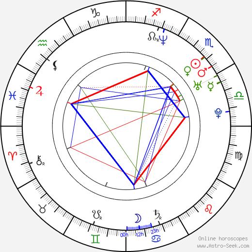 Луиз Реднапп Louise Redknapp день рождения гороскоп, Louise Redknapp Натальная карта онлайн