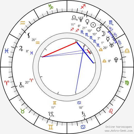 Lourdes Benedicto birth chart, biography, wikipedia 2019, 2020