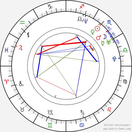 Lourdes Benedicto birth chart, Lourdes Benedicto astro natal horoscope, astrology