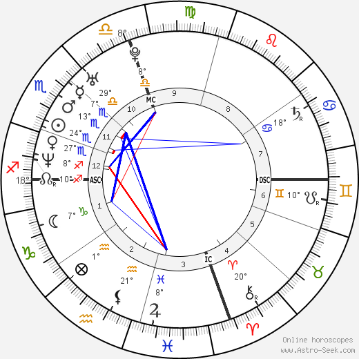 Marc Edwards birth chart, biography, wikipedia 2018, 2019