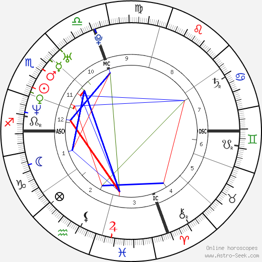 Marc Edwards astro natal birth chart, Marc Edwards horoscope, astrology
