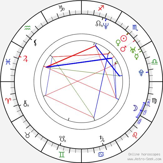 Masashi Kishimoto birth chart, Masashi Kishimoto astro natal horoscope, astrology
