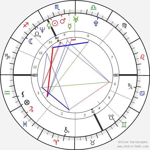 Maurizio Margaglio birth chart, Maurizio Margaglio astro natal horoscope, astrology