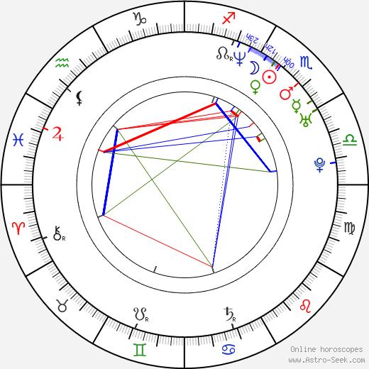 Natalia Esperón astro natal birth chart, Natalia Esperón horoscope, astrology